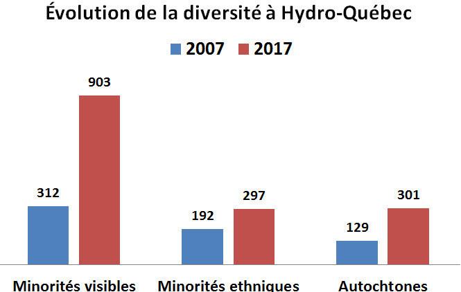 Évolution de la diversité à Hydro-Québec. (Groupe CNW/Hydro-Québec)