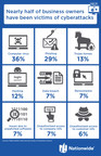 Nationwide survey: Nearly half of business owners have been victims of cyberattacks -- but didn't know it