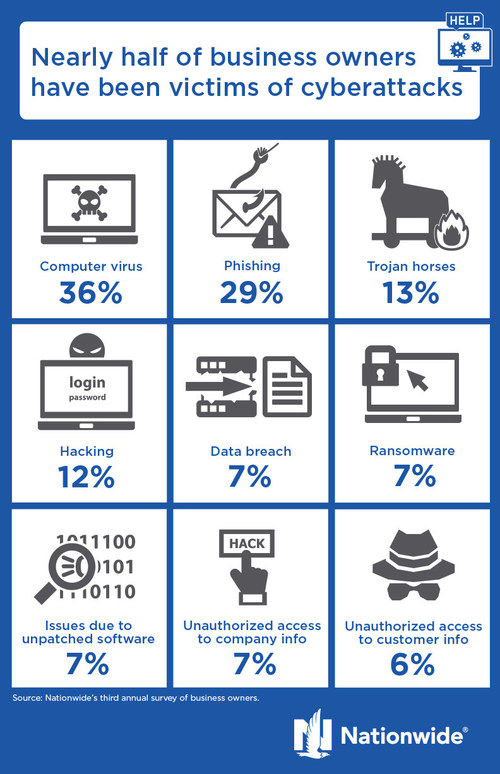 Nearly half of business owners have been victims of cyberattacks.