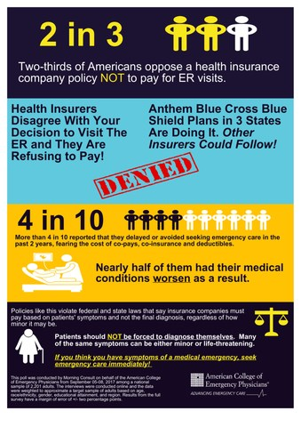 Majority of Americans Oppose Anthem Blue Cross Blue Shield's Policy Denying Payments to the ER Based on a Secret List of Diagnoses.