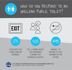 According to the 2017 Healthy Hand Washing Survey conducted in the UAE by Bradley Corporation, an unclean public toilet can have a negative impact on business.