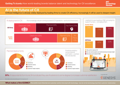 """Getting to Iconic, a new report from MIT Technology Review, reveals that 91% """"iconic companies"""" use Artificial Intelligence (AI) to increase overall customer satisfaction. This report, sponsored by Genesys (www.genesys.com), surveyed more than 550 senior executives across 30 countries and territories and features customer service leaders such as Alibaba, BT Global Services, Lexus, Nubank, Uber, and Zurich Insurance."""