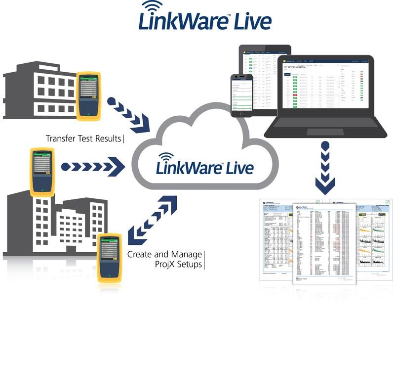 fluke networks opens linkware live platform to developers introduces linkware live affiliate. Black Bedroom Furniture Sets. Home Design Ideas