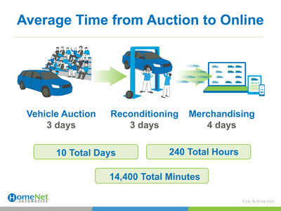 Average Time From Auction To Online