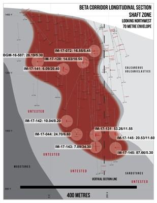 Beta Corridor Longitudinal Section Shaft Zone (CNW Group/Barkerville Gold Mines Ltd.)