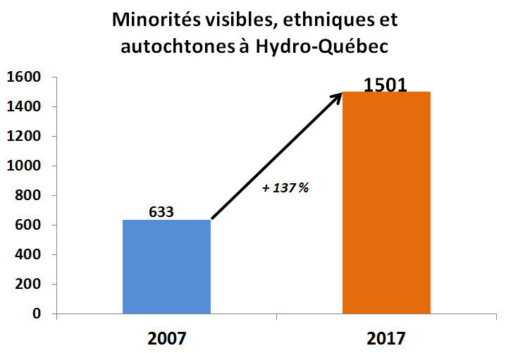 Minorités visibles, ethniques et autochtones à Hydro-Québec. (CNW Group/Hydro-Québec)