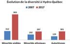 Évolution de la diversité à Hydro-Québec. (CNW Group/Hydro-Québec)