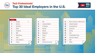 Dice® Ideal Employer 2017 Tech Professionals' Top 30 Ideal Employers in the U.S. (Image may be used with the citation: