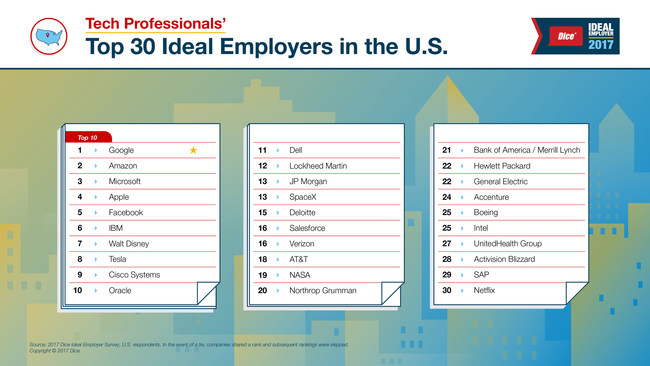 """Dice® Ideal Employer 2017 Tech Professionals' Top 30 Ideal Employers in the U.S. (Image may be used with the citation: """"Image courtesy of Dice®, a DHI Group, Inc. service."""")"""