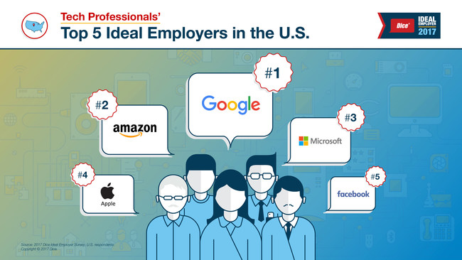 """Dice® Ideal Employer 2017 Tech Professionals' Top Five Ideal Employers in the U.S.: 1) Google, 2) Amazon, 3) Microsoft, 4) Apple, 5) Facebook. (Image may be used with the citation: """"Image courtesy of Dice®, a DHI Group, Inc. service."""")"""