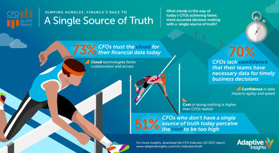 """The Adaptive Insights global CFO survey explores confidence relative to data and technology, as well as CFOs' progress in moving toward a """"single source of truth"""" (single source of financial and operational data). Today, 73% of CFOs trust the cloud for financial data, reflecting a significant technology shift for Finance, one of the last functions in the enterprise to embrace cloud technology."""