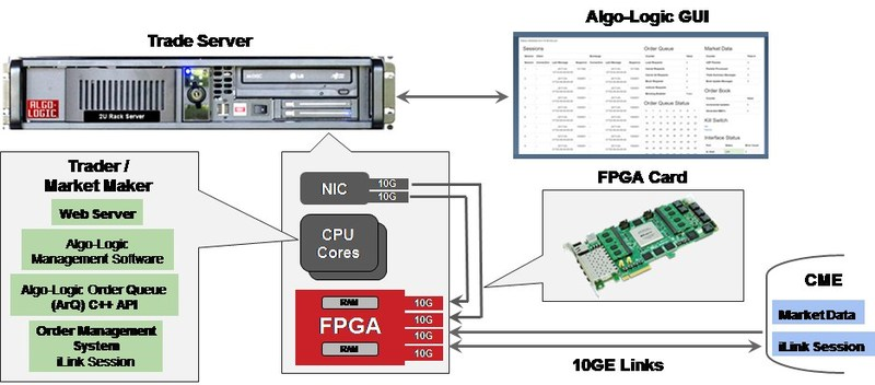 Fpga in trading systems