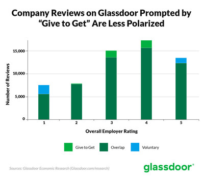 New Study Reveals Glassdoor 'Give To Get' Policy Leads To More Balanced Company Ratings
