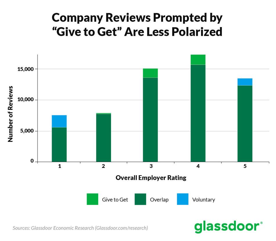 Glassdoor Give to Get Study