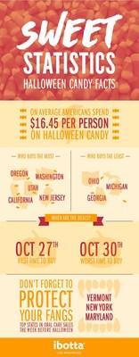 Ibotta's Sweet Statistics Infographic