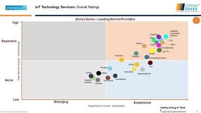 Zinnov Zones IoT 2017 – Leading Service Providers (PRNewsfoto/Prodapt Solutions)