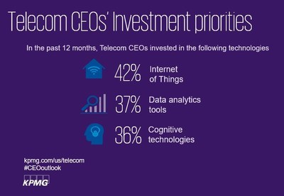 U.S. Telecom CEOs' investments in cybersecurity, digital infrastructure and emerging technologies reflect market maturity and move into strategy and implementation phase of technology transformation
