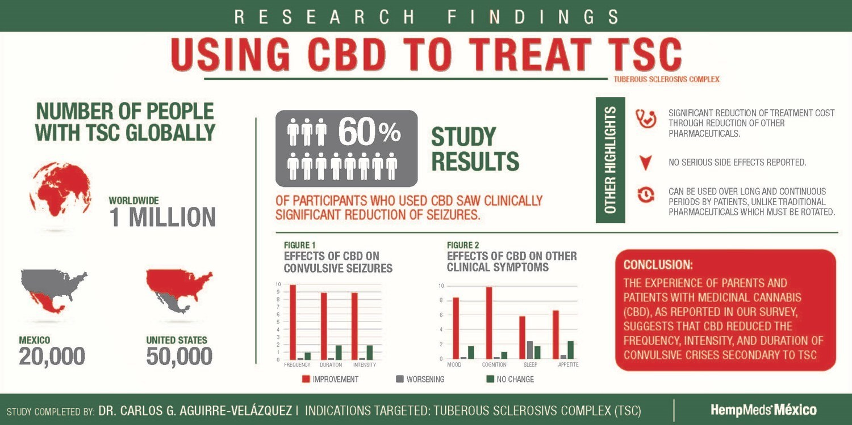 Using CBD to Treat TSC Infographic