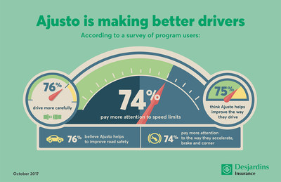 A recent survey confirms that the Desjardins Ajusto program continues to help people improve the way they drive. (CNW Group/Desjardins Groupe d'assurances générales)
