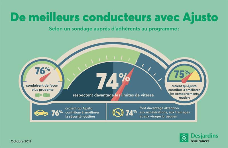 Légende : Les résultats d''un récent sondage confirment que le programme Ajusto de Desjardins continue de générer de meilleurs comportements routiers. (Groupe CNW/Desjardins Groupe d'assurances générales)
