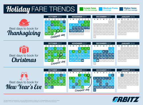 Orbitz experts reveal the best days to book holiday travel.