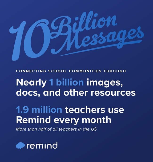 More than 10 billion messages have been delivered to students, parents, and educators on the Remind communication platform.