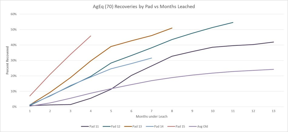 AgEq (70) Recoveries by Pad vs Months Leached (CNW Group/GoGold Resources Inc.)