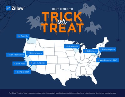 Zillow Trick-or-Treat Index 2017
