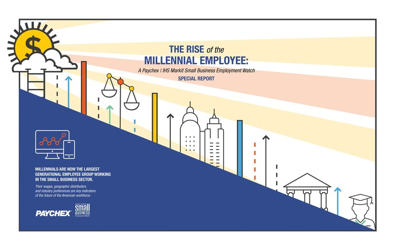 A new report by Paychex and IHS Markit examines the wages, geographic distribution, and industry preferences of Millennials, the largest generational employee group working in the small business sector.