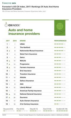 Forrester's US CX Index, 2017: Rankings Of Auto And Home Insurance Providers
