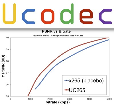 UC265 saves up to 15% bandwidth compared with the latest x265.