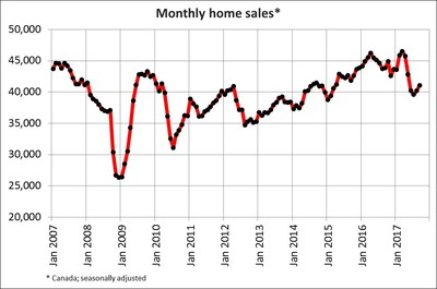 Monthly home sales (CNW Group/Canadian Real Estate Association)