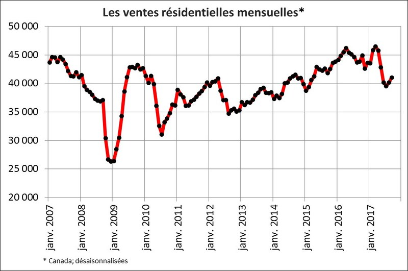 Les ventes résidentielles mensuelles (Groupe CNW/Association canadienne de l'immeuble)