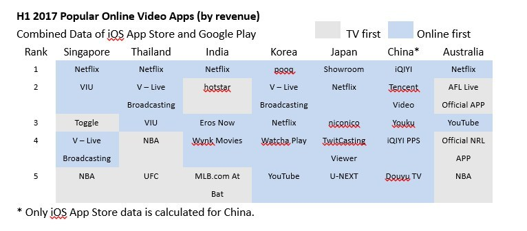 H1 2017 Popular Online Video Apps (by revenue)