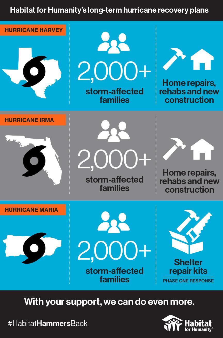 Habitat gears up for rebuilding effort builder magazine for Harvey windows price list