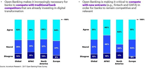 Open Banking is an emerging service model that allows customers to share access to their financial data with non-bank third parties, which can then use that data to provide the customer with a better banking experience. (CNW Group/Accenture)