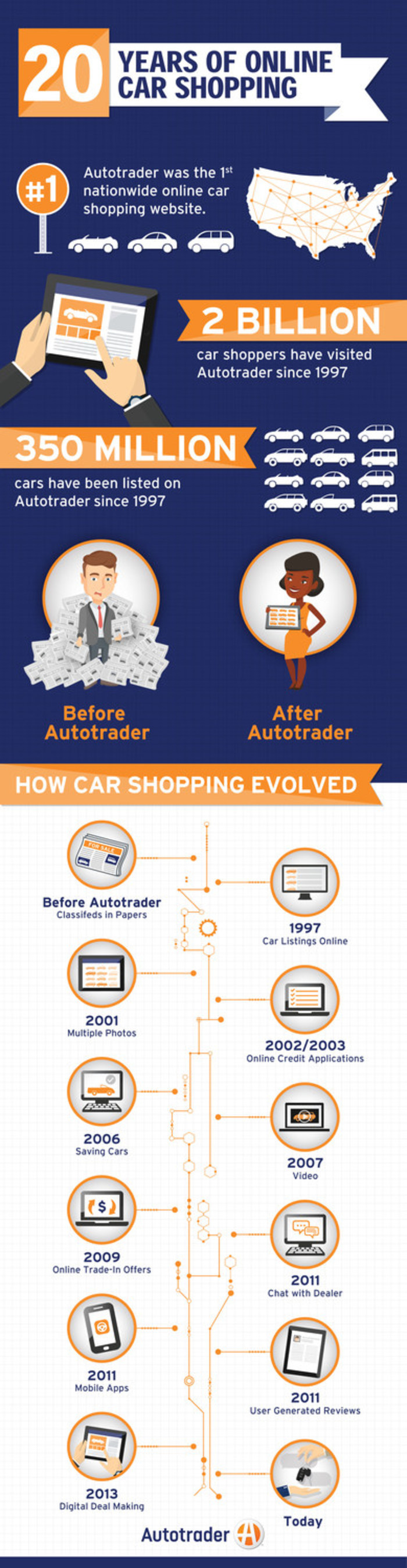 Autotrader Celebrates 20th Anniversary as Online Car Shopping ...
