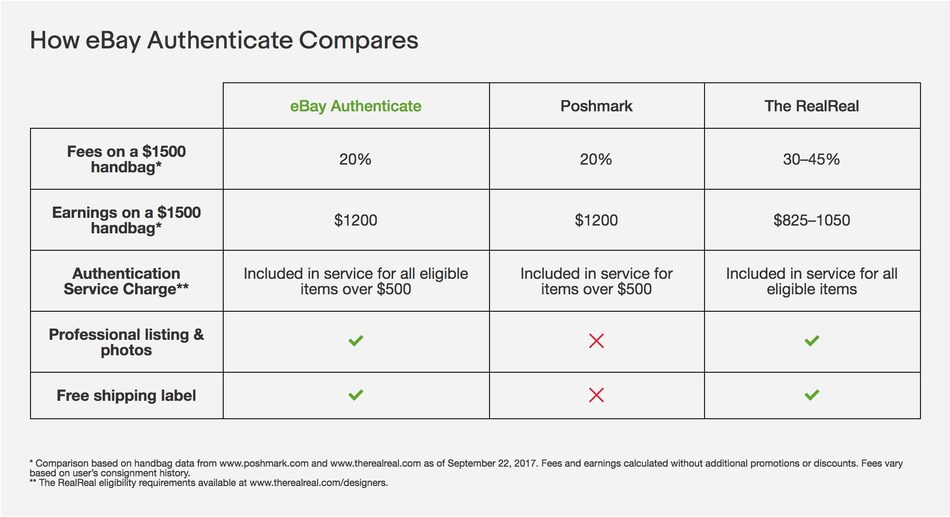 How eBay Authenticate Compares - https://www.ebay.com/authentication