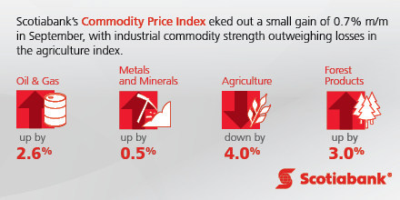 Scotiabank Commodity Price Index Report (CNW Group/Scotiabank)