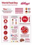 Kellogg's Food Divide Infographic (PRNewsfoto/Kellogg's)