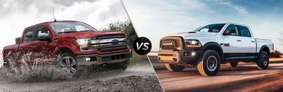 The newest 2018 versions of the Ford F-150 and Ford Escape have all of the tools needed to take on the best the competition from Ram and Mazda have to offer.