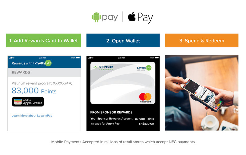 Fast and easy way to make purchases in retail stores with Loyalty Pay.