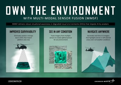 Lockheed Martin's Multi-Modal Sensor Fusion solution blends data from multiple sensors to restore the pilot's situational awareness in degraded visual environments.