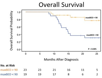 Early clinical data suggests nearly 2X prolonged median survival for inoperable, locally advanced pancreatic cancer with MRIdian MR-Guided Radiation Therapy