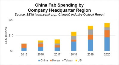 https://mma.prnewswire.com/media/584760/CHINA_FAB_SPENDING_CHART_Infographic.jpg