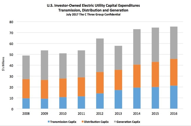 U.S. IOU CapEx for Electric Transmission, Distribution, and Generation 2008 - 2016. Source: The C Three Group