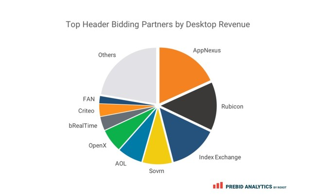 AppNexus, Rubicon Project, and Index Exchange are the top revenue-generating bidders with 18.2 percent, 13.9 percent, and 13.9 percent share of total Desktop Revenue respectively