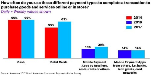 The survey identifies consumers' banking and payments behaviors, their appetite for next-generation payments products and experiences, and the trends most likely to drive significant change in the payments industry in the near- and long-term. (CNW Group/Accenture)