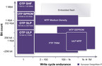 Synopsys' acquisition of Sidense Corporation adds OTP NVM IP to the DesignWare NVM IP portfolio.