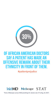 WebMD/Medscape survey in collaboration with STAT finds African-American/ Black and Asian physicians more likely to hear biased remarks from patients